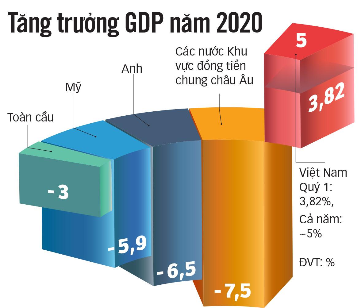Nguồn: Bộ Kế hoạch & Đầu tư