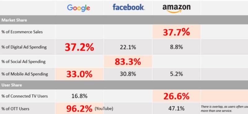 Doanh thu hiện nay của các tập đoàn lớn trên thế giới (s: google report)