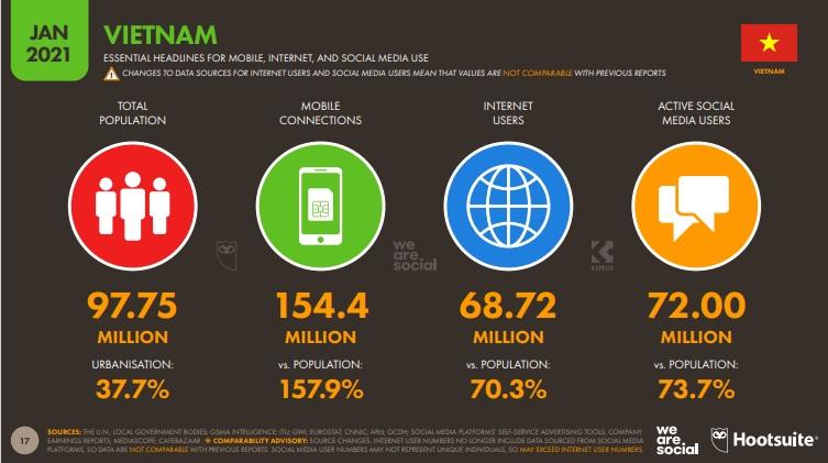 Số liệu sử dụng internet tại Việt nam (S: Hotsuite)