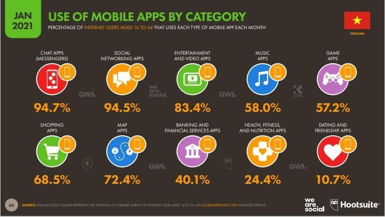 Số liệu sử dụng Mobile apps tại Việt nam (S: Hotsuite)