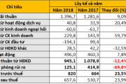 Indovina Bank bất ngờ lỗ chứng khoán đầu tư hơn 190 tỉ đồng