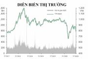 Góc nhìn hiện tại của Dragon Capital về vĩ mô và thị trường chứng khoán Việt Nam