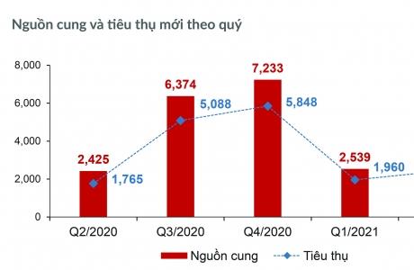 Thị trường Bất động sản Nhà ở TP.HCM và vùng phụ cận sụt giảm nguồn cung và lượng tiêu thụ căn hộ.