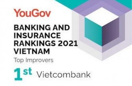 Vietcombank đứng đầu trong bảng xếp hạng các thương hiệu bảo hiểm, ngân hàng Việt Nam